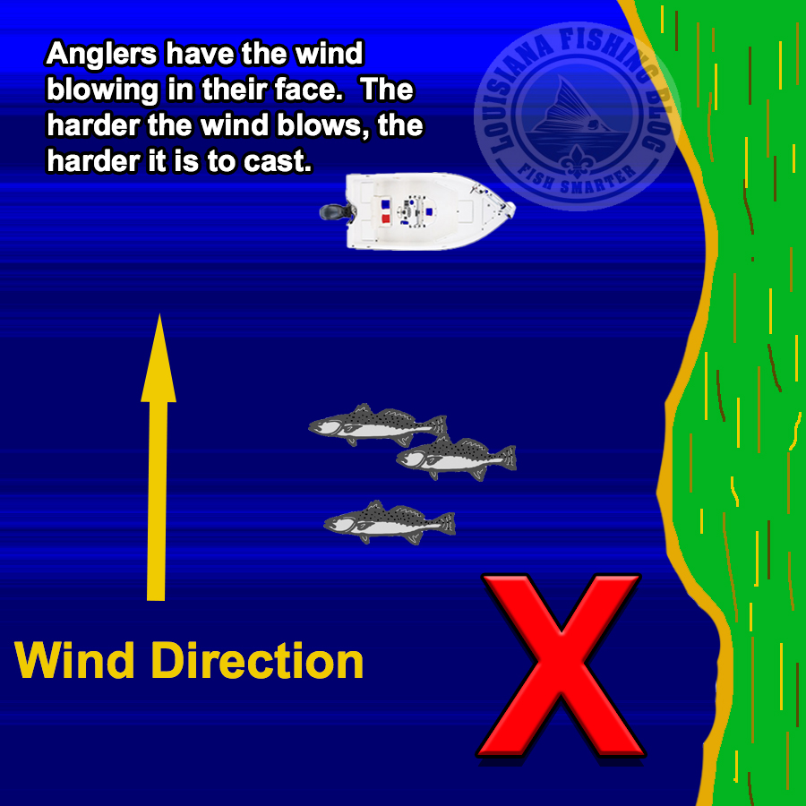 Boat Positioning Wind to Face